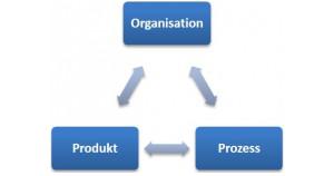 Leistungen-Harmonisierung-Produkt-Prozess